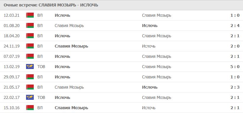 Славия Мозырь – Ислочь статистика