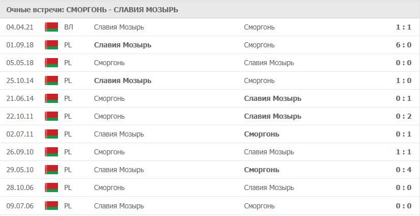 Сморгонь – Славия Мозырь статистика