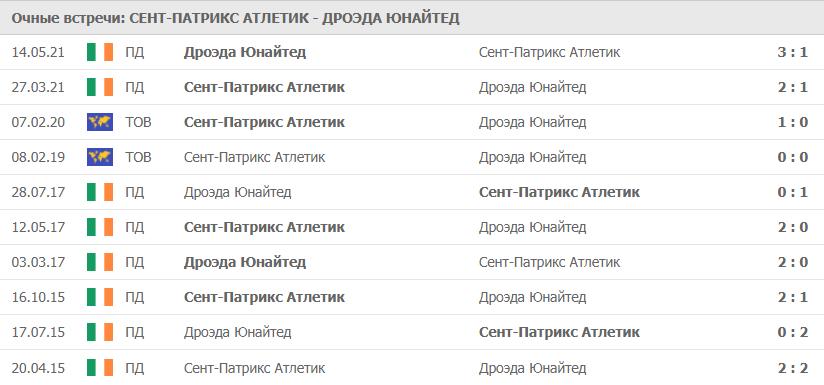 Сент-Патрикс Атлетик – Дроэда Юнайтед статистика