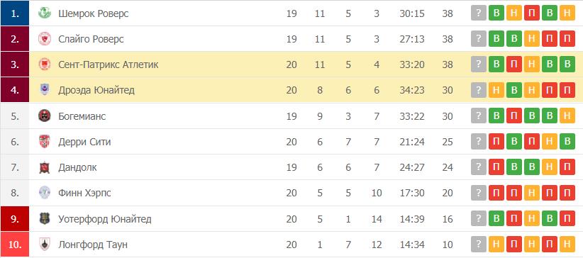 Сент-Патрикс Атлетик – Дроэда Юнайтед таблица