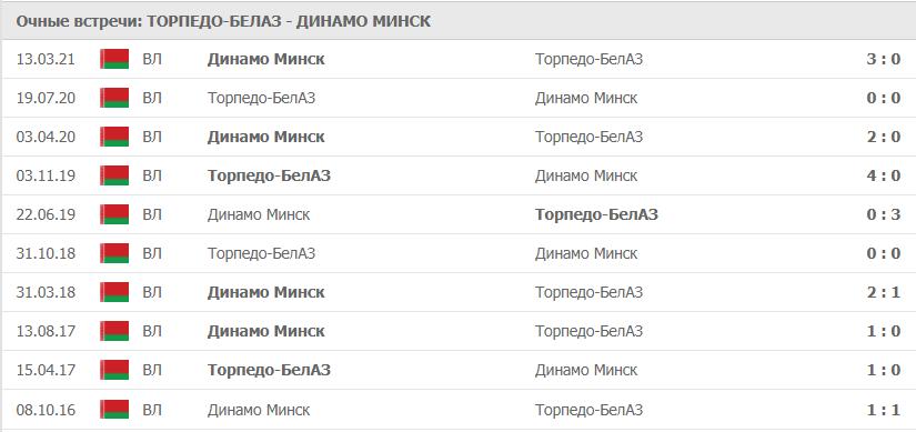 Торпедо-БелАЗ – Динамо Минск статистика