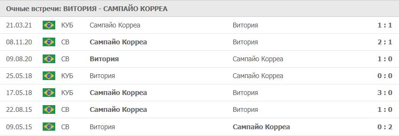 Витория – Сампайо Корреа статистика