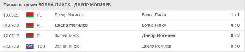 Волна-Пинск – Днепр Могилев статистика