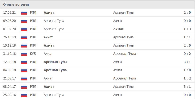 Ахмат – Арсенал Тула статистика