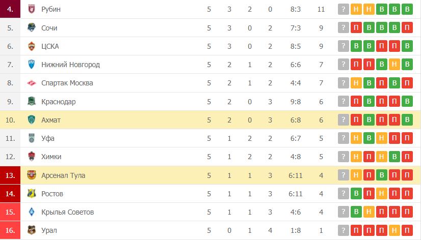 Ахмат – Арсенал Тула таблица