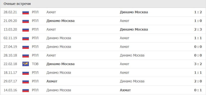 Ахмат – Динамо Москва статистика