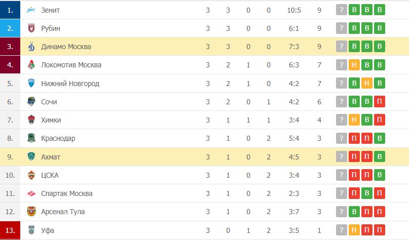 Ахмат – Динамо Москва таблица