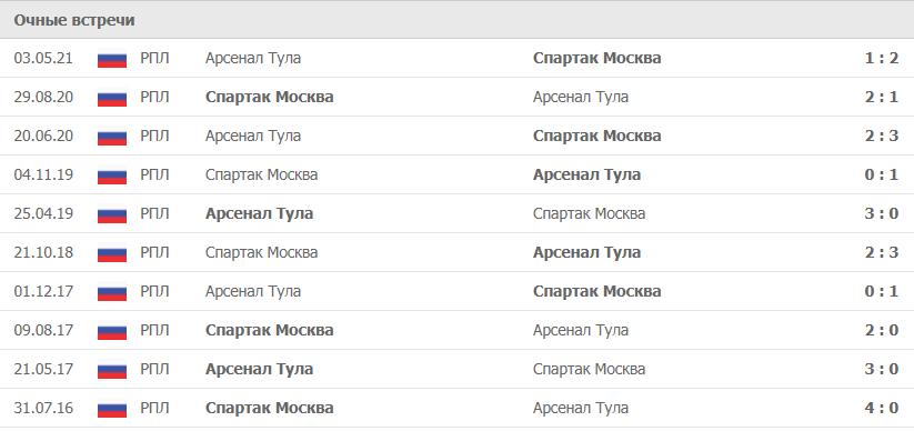 Арсенал Тула – Спартак Москва статистика
