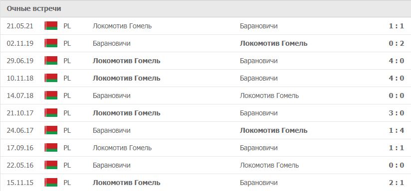Барановичи – Локомотив Гомель статистика