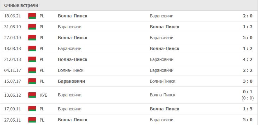 Барановичи – Волна-Пинск статистика