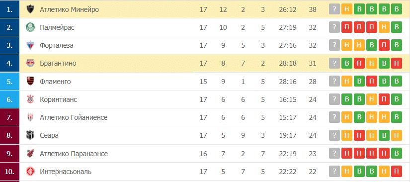 Брагантино – Атлетико Минейро таблица