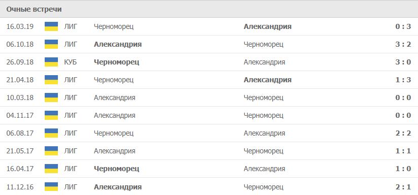 Черноморец – Александрия статистика