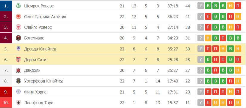 Дерри Сити – Дроэда Юнайтед таблица