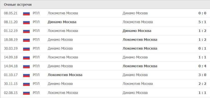 Динамо Москва – Локомотив Москва статистика