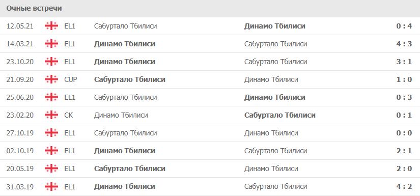 Динамо Тбилиси – Сабуртало Тбилиси статистика