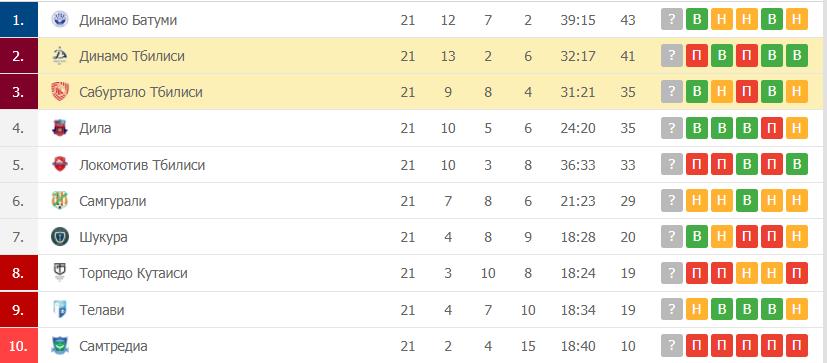 Динамо Тбилиси – Сабуртало Тбилиси таблица