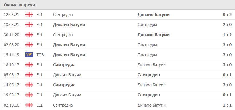 Динамо Батуми – Самтредиа статистика