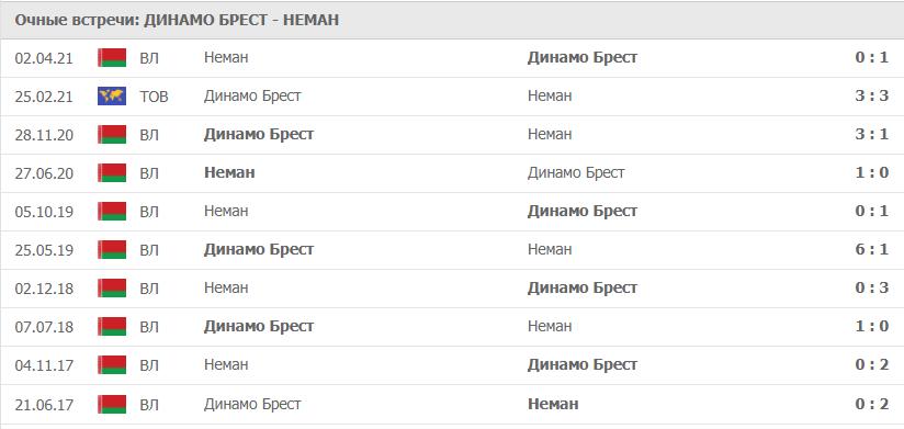 Динамо Брест – Неман статистика