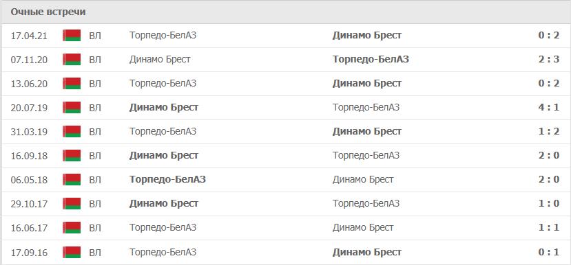 Динамо Брест – Торпедо-БелАЗ статистика