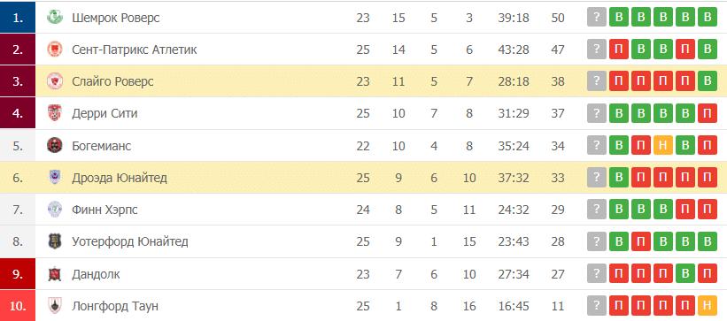 Дроэда Юнайтед – Слайго Роверс таблица