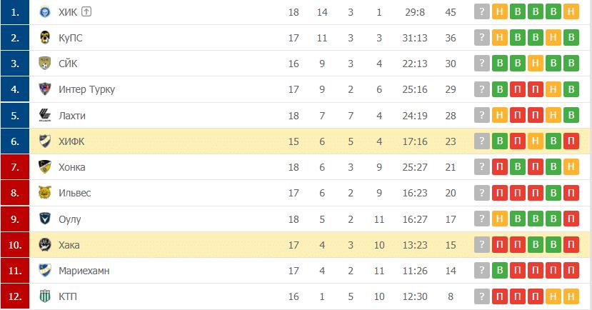 Хака – ХИФК таблица