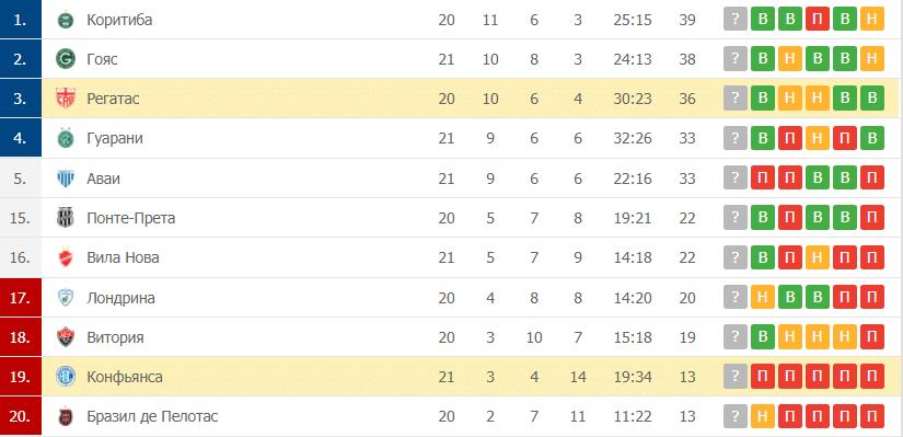 Конфьянса – Регатас таблица