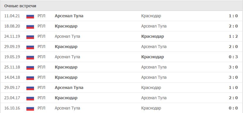 Краснодар – Арсенал Тула статистика