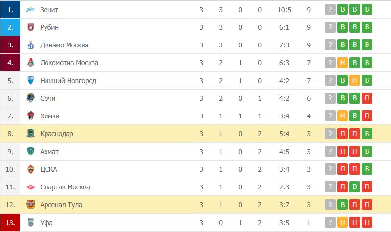 Краснодар – Арсенал Тула таблица