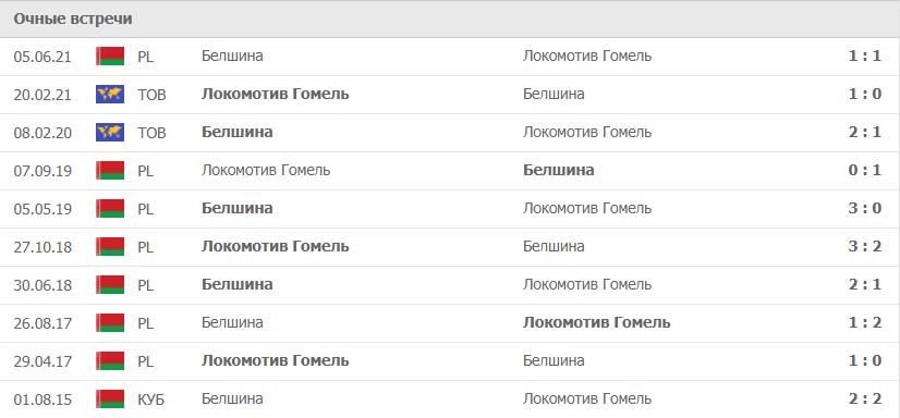 Локомотив Гомель – Белшина статистика