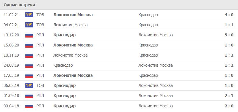 Локомотив Москва – Краснодар статистика