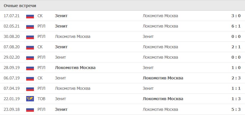 Локомотив Москва – Зенит статистика