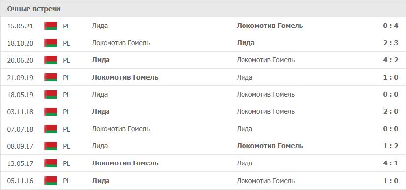Локомотив Гомель – Лида статистика