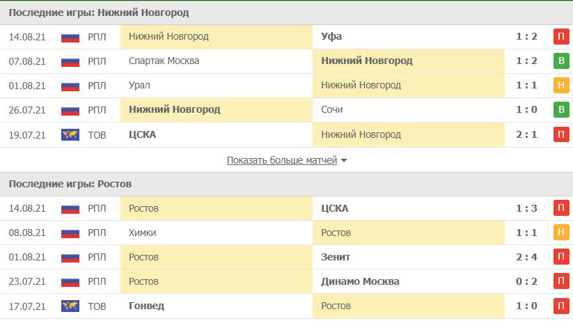 Нижний Новгород – Ростов статистика