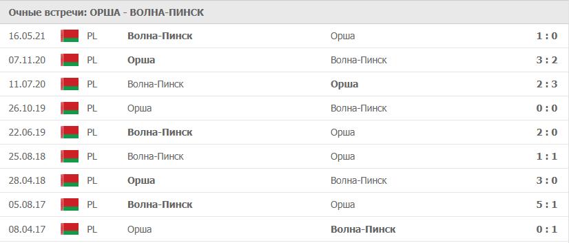Орша – Волна-Пинск статистика