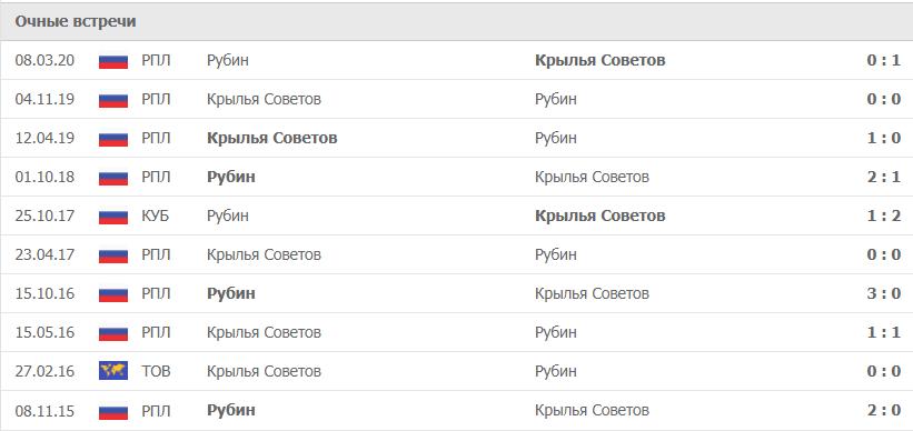 Рубин – Крылья Советов статистика