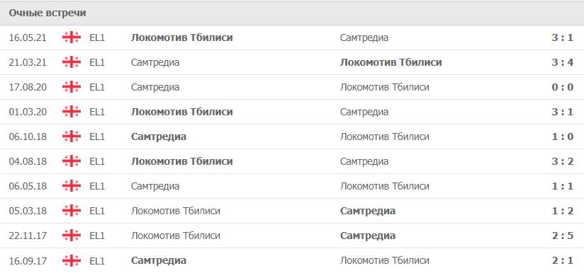 Самтредиа – Локомотив Тбилиси статситика