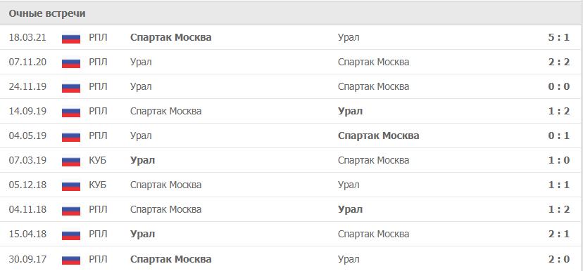 Спартак Москва – Урал статистика