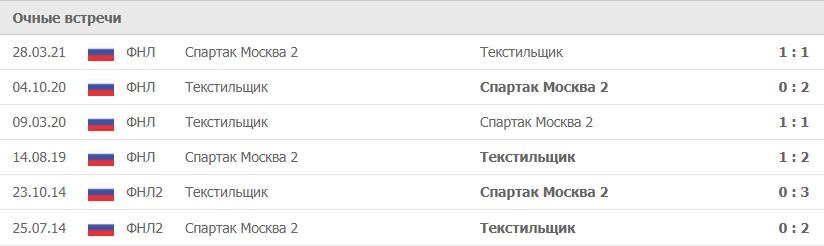 Текстильщик – Спартак Москва-2 статистика
