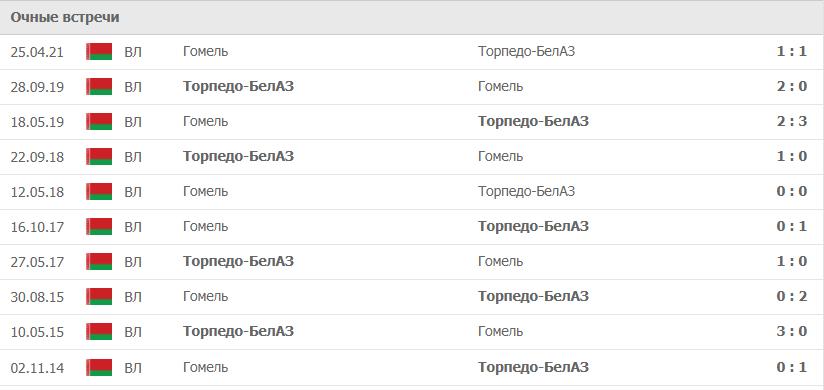 Торпедо-БелАЗ – Гомель статистика