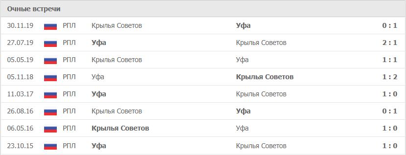 Уфа – Крылья Советов статситика