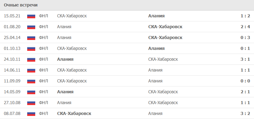 Алания – СКА-Хабаровск статистика