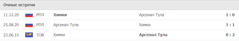 Арсенал Тула – Химки статистика