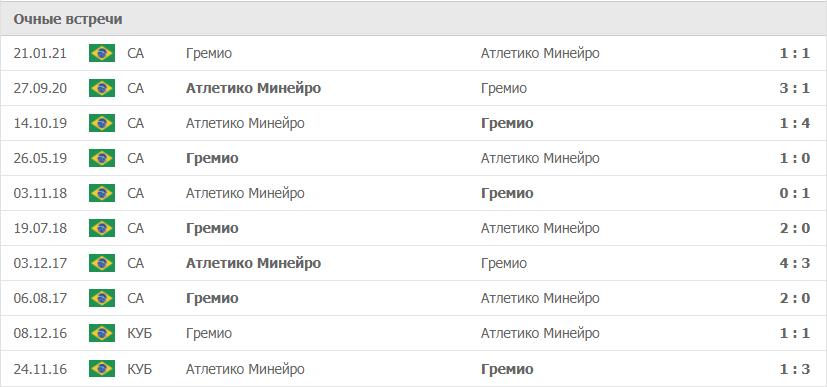 Атлетико Минейро – Гремио статистика
