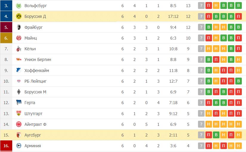 Боруссия Д – Аугсбург таблица