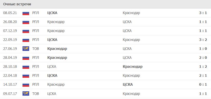 ЦСКА – Краснодар статистика