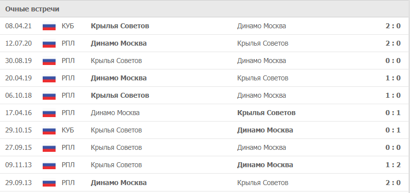 Динамо Москва – Крылья Советов статистика