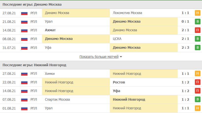 Динамо Москва – Нижний Новгород статистика