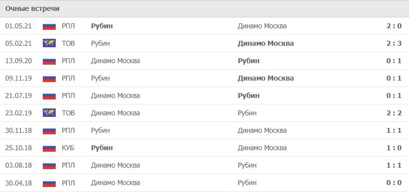 Динамо Москва – Рубин статистика