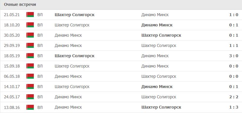 Динамо Минск – Шахтер Солигорск статистика