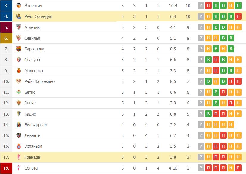 Гранада – Реал Сосьедад таблица